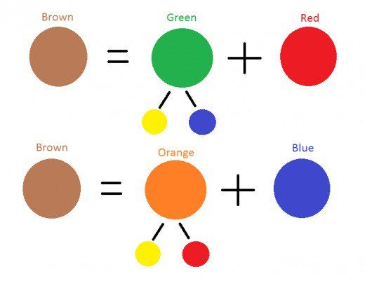 How To Mix Brown From A Limited Palette Of Primary Colors Mixing