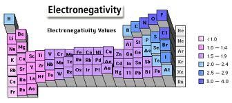 Potassium Has A Electronegativity Value Of   Potassium