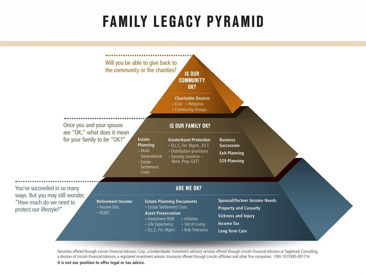 Image Result For Stages Of Investing Life Cycle Family Legacy