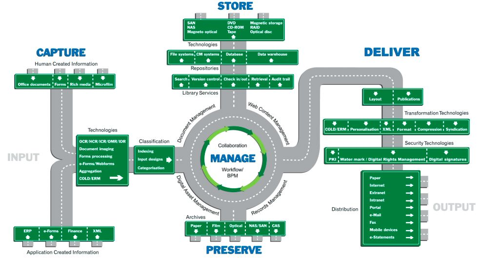 What is Information Management? | Information Management