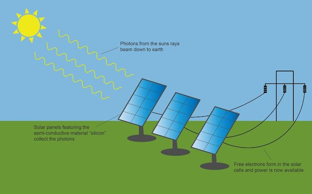 Solar Light Suppliers How Solar Panels Work Used Solar Panels What Is Solar Energy