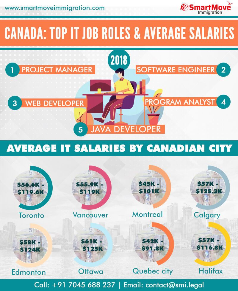 Are you an IT professional and want to settle in Canada