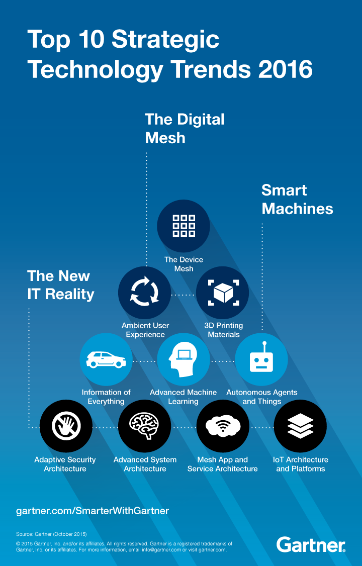 Top 10 Technology Trends Signal The Digital Mesh Smarter With Gartner Technology Trends Technology Disruptive Technology