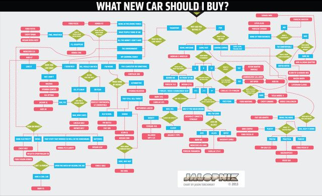 This Jalopnik.com flowchart will tell you exactly which new car to buy.