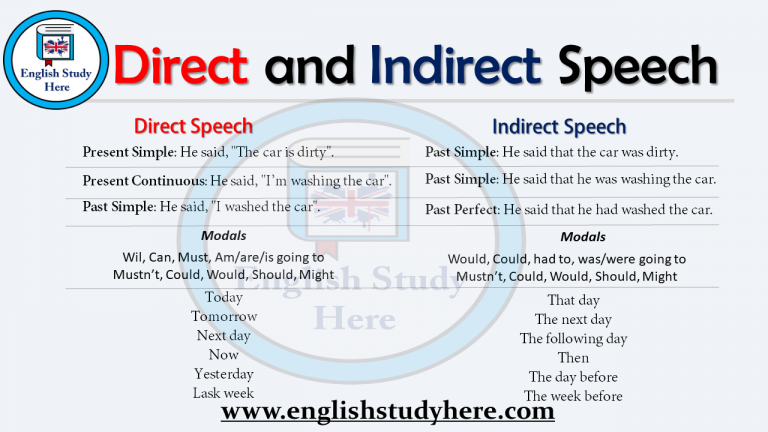 direct and indirect speech rules and examples english grammar direct indirect speech. Black Bedroom Furniture Sets. Home Design Ideas