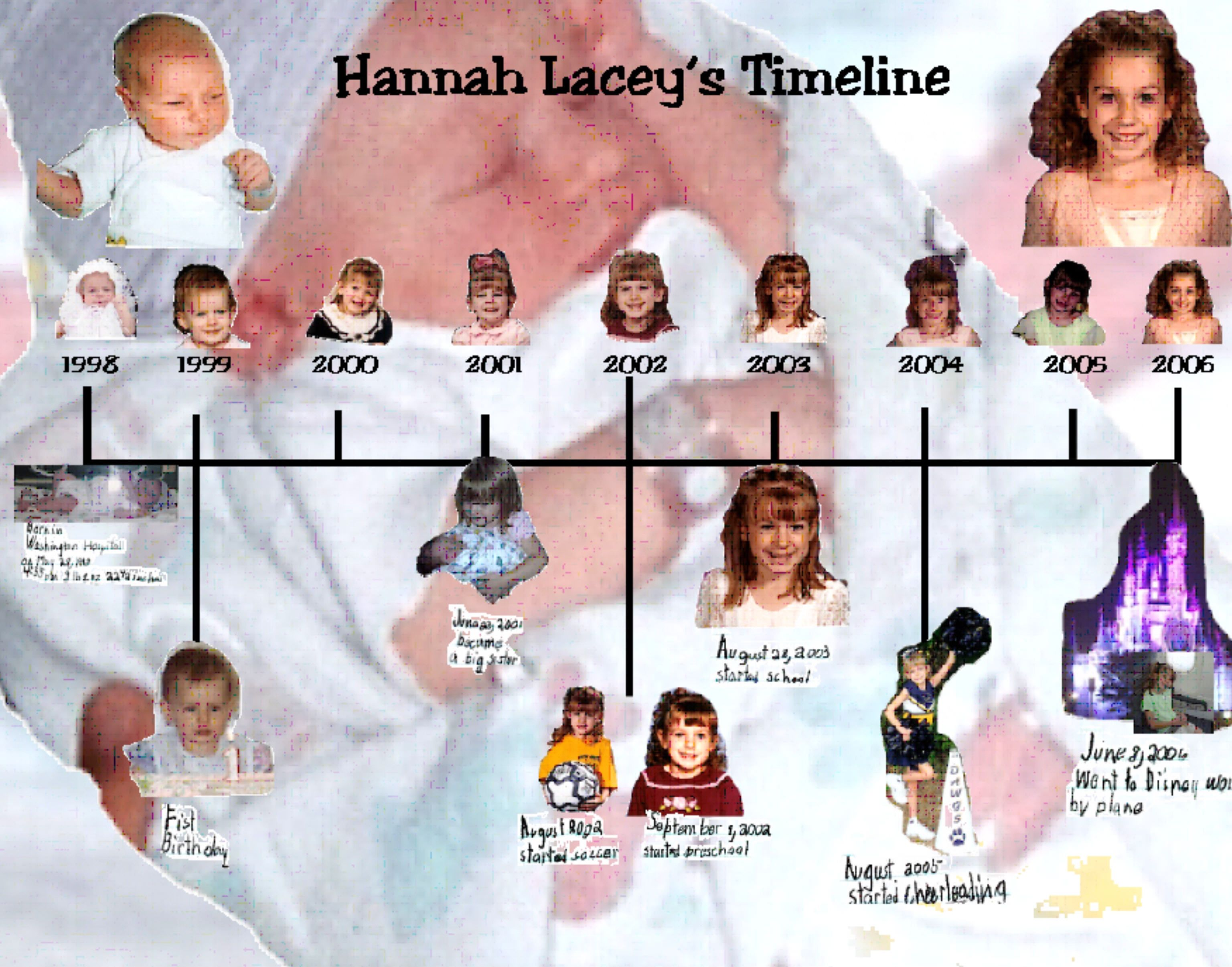 Hannah S 3rd Grade Time Line