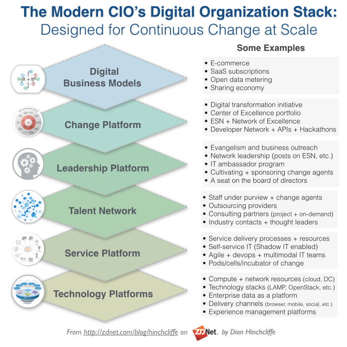 In An Era Of Fast Change Disruptive Tech And Too Many Priorities What Will The Cio Really Enterprise Architecture Digital Organization Subscription Business