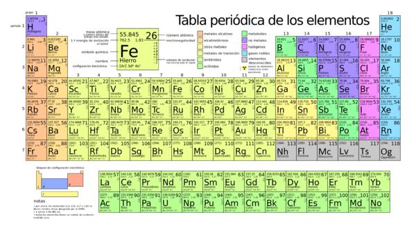 Tabla periodica de los elementos en color 2015 triva nite tabla periodica de los elementos en color 2015 triva nite pinterest chemistry school and science fair urtaz Gallery