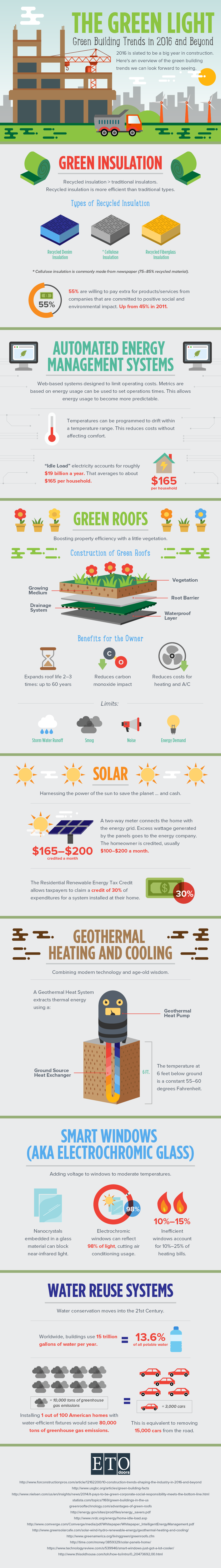 Green Building Trends In 2016 And Beyond Infographic Trends