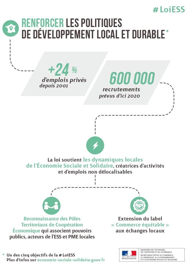 Thematique Ess Toutes Les Infographies Economie Sociale Et Solidaire Economie Infographie