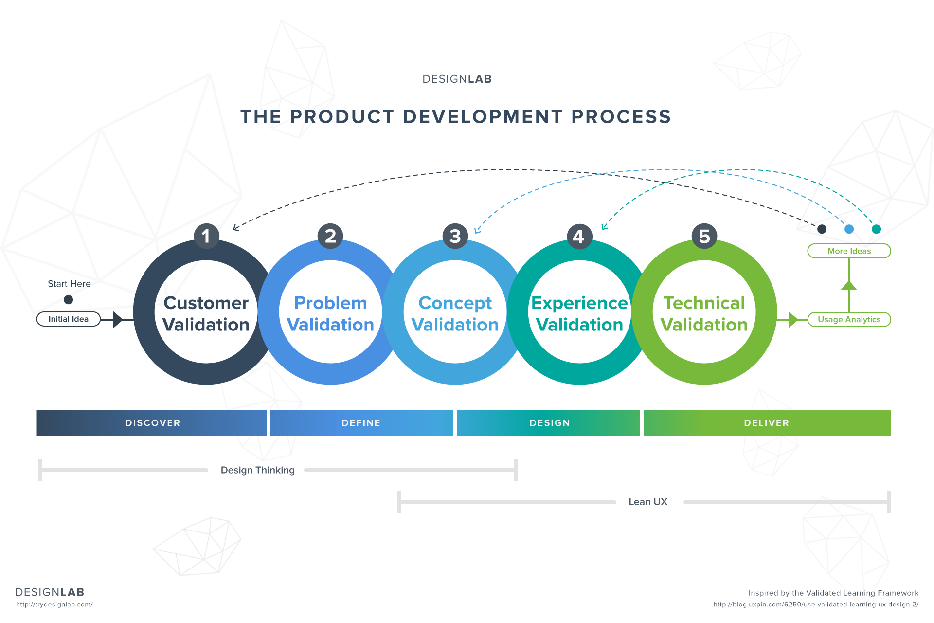 Product development process diagram ia uxd strategy for Product design development