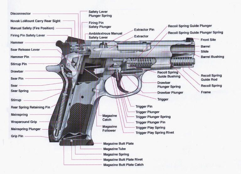 a cutaway view of a smith wesson model 39 semi automatic pistol rh pinterest com Part Diagram for a Tommy Gun firearms parts diagrams
