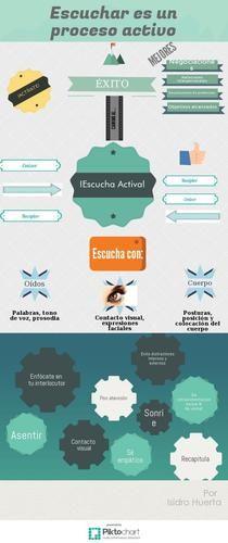 Escuchar es un Proceso Activo | Piktochart Infographic Editor