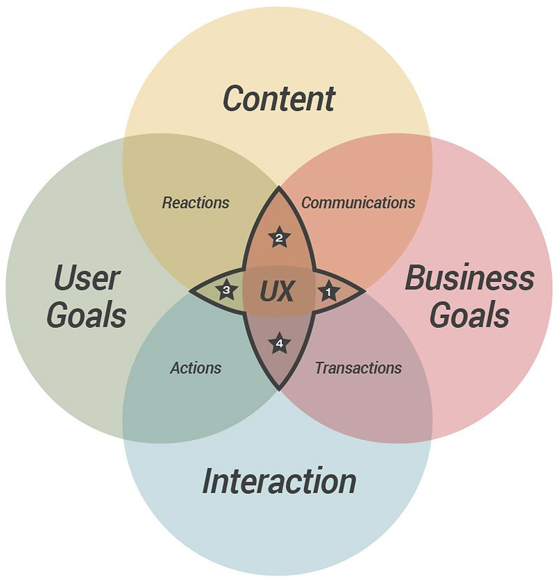 F15 60 223 Intro To Physical Computing Ux User Experience User Experience Ux Design Process