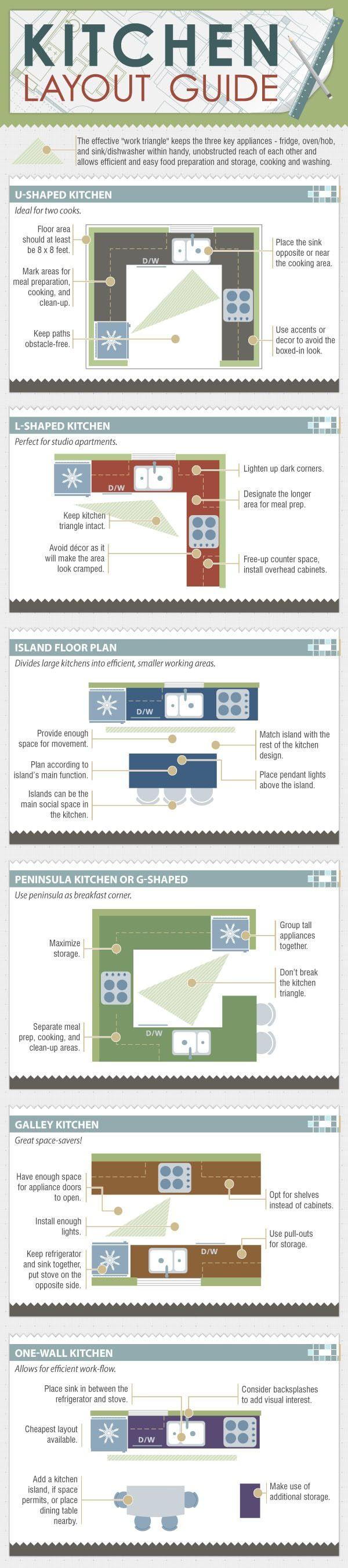 Kitchen Layout Guide | Cool Kitchen Ideas | Pinterest | Layouts