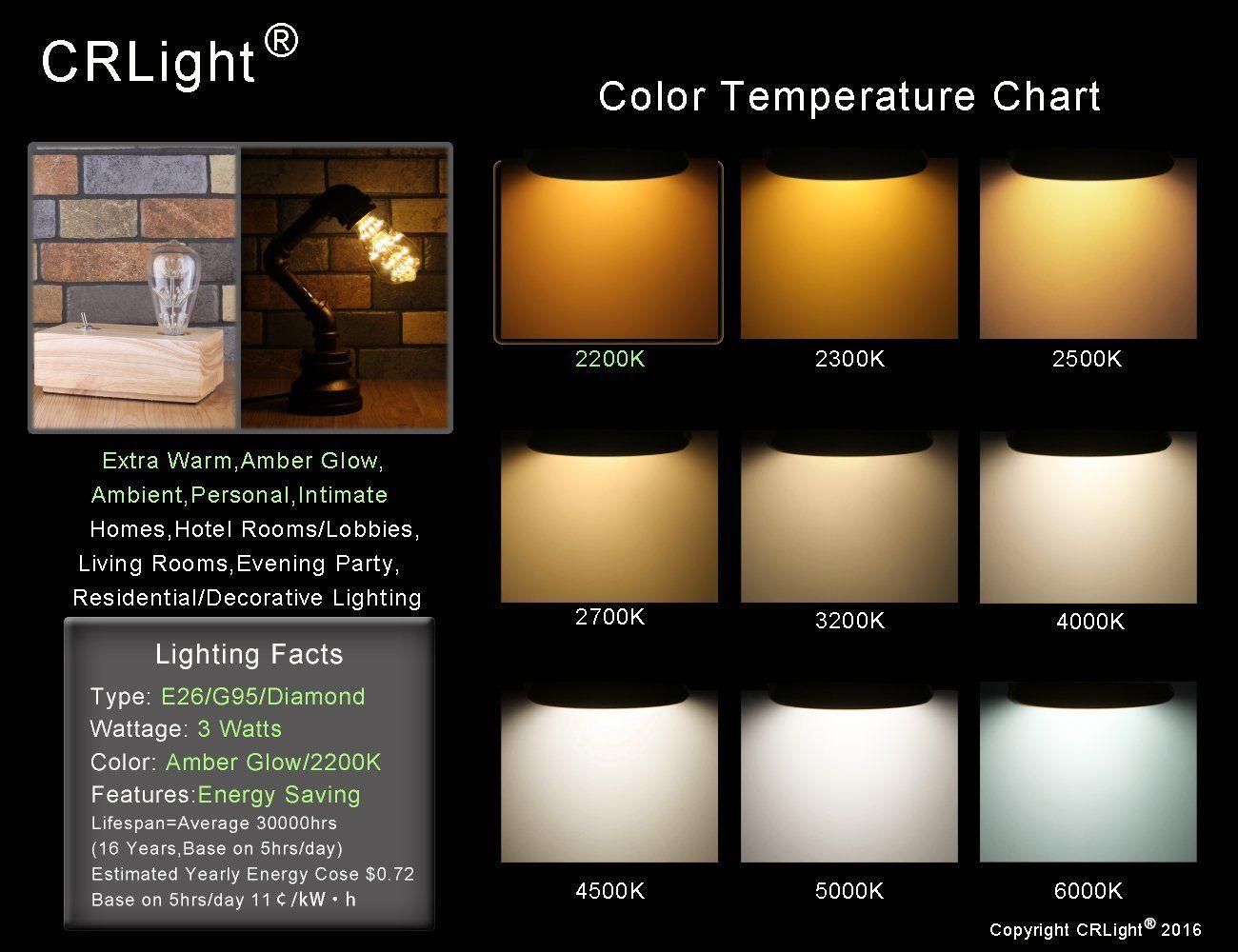 CRLight 3W Edison Style Vintage LED Decorative Light Bulb