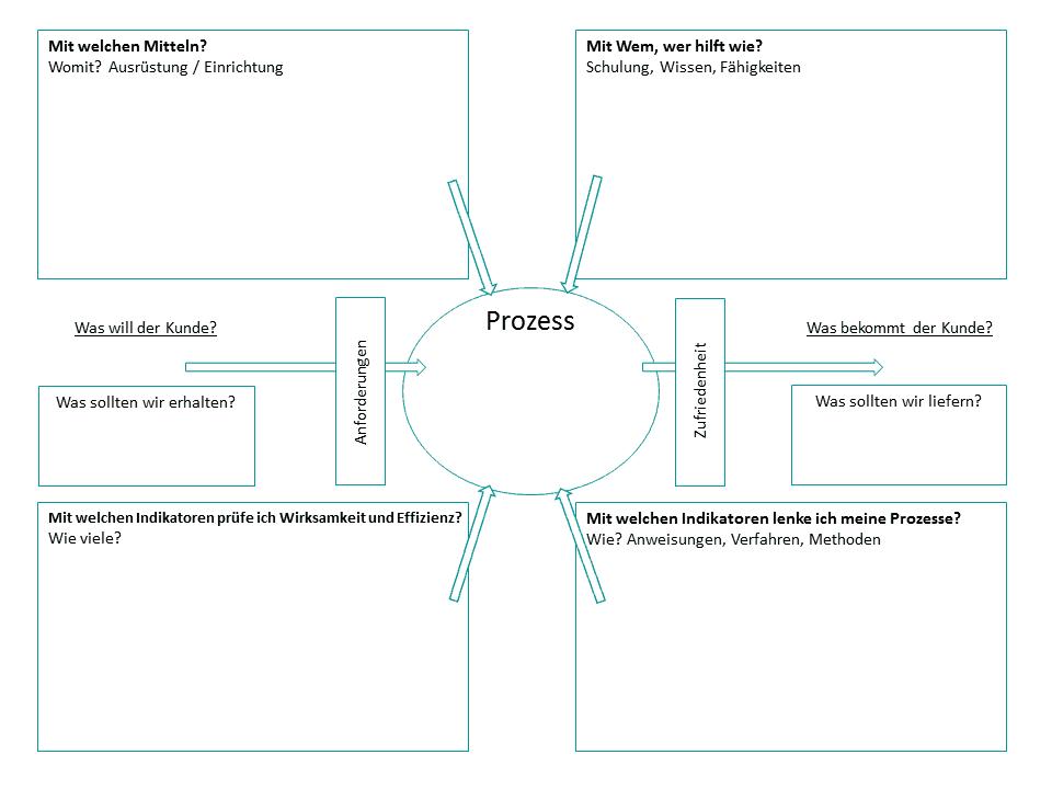 Turtle Diagramm Quality De 13