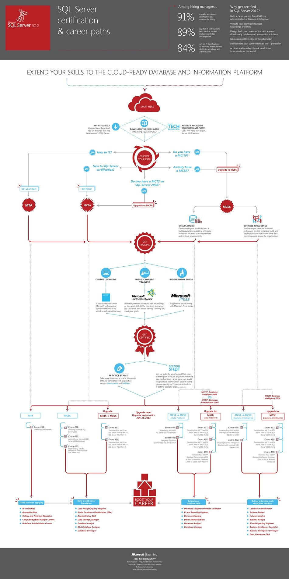 Sql server certification and career paths sql pinterest sql sql server certification and career paths xflitez Choice Image