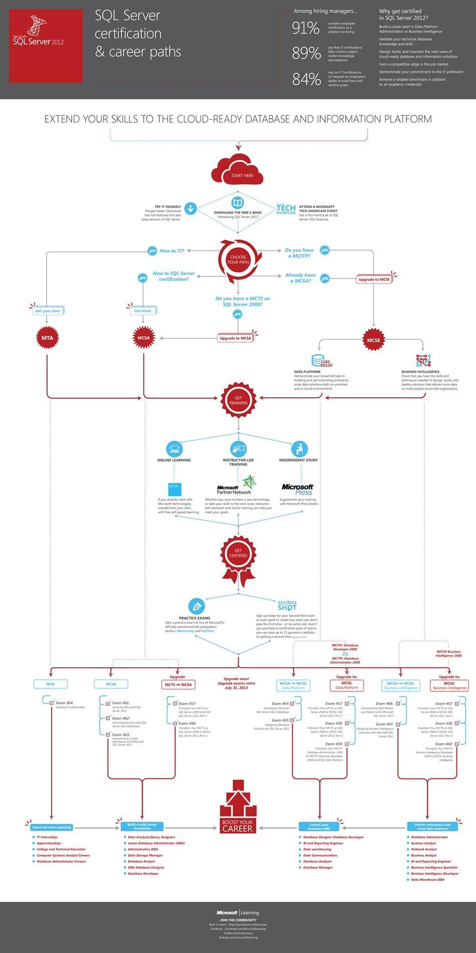 Sql Server Certification And Career Paths Sql In 2019 Sql Server