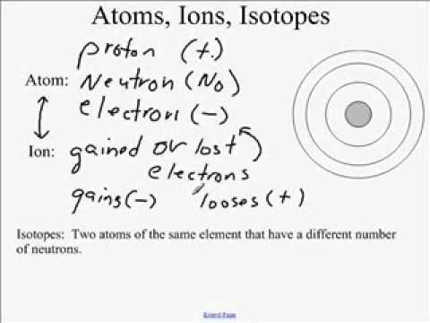 additionally  additionally ion sheet   Gumus northeastfitness co moreover  together with Atoms  Ions and Isotopes by Jubblord   Teaching Resources   Tes together with Atoms Ions Isotopes Worksheet Answers   Lobo Black moreover Isotopes Ions and atoms Worksheet isotope Worksheet Cadrecorner wp also Ions Worksheet Answers Unique Worksheet Cloud ly isotopes Ions also Atoms and Isotopes Worksheet likewise Worksheet C11 atomic Structure and isotopes Pleasant isotopes Ions in addition  besides  together with  additionally Atoms  Ions   Isotopes Worksheet by The Learning Hypothesis Store moreover No New Objective  Have homework out to be checked  Catalyst 11 3 10 in addition Isotope Practice Worksheet  182210600008 – Atoms Ions and Isotopes. on atoms ions and isotopes worksheet