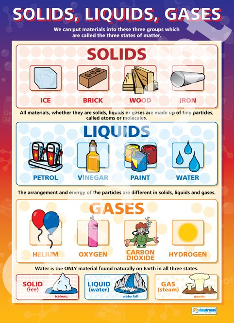 Poster Elementary Science Activities Matter Science Physical Science Lessons