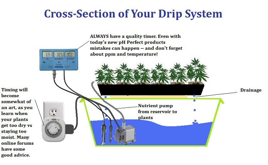 Trying Your Hand At #hydroponics? #DIY Drip IrrigationSystem