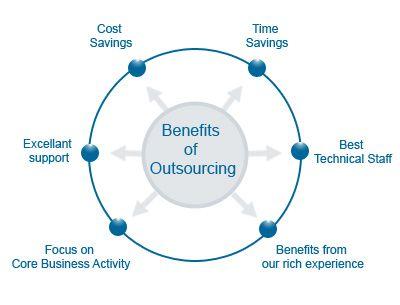 Hasil gambar untuk Offshore Employee Outsourcing