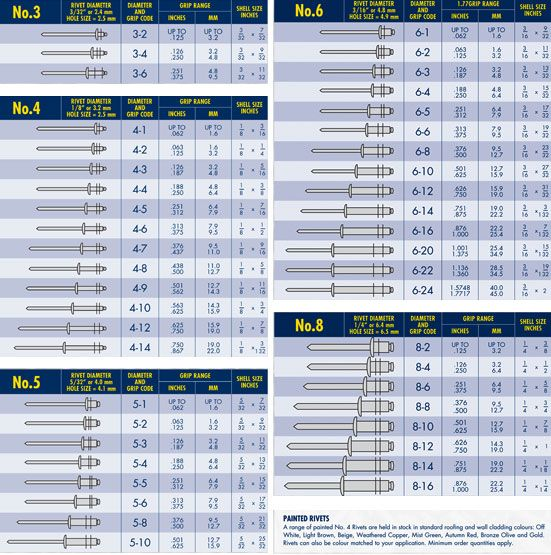 Aircraft Rivet Chart De Busqueda