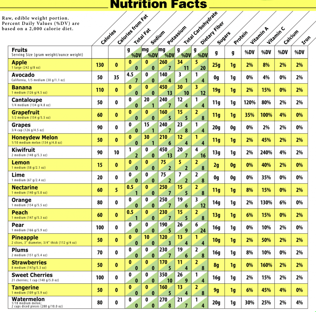 Fruit calorie chart healthyeatingchart nutrition in 2019