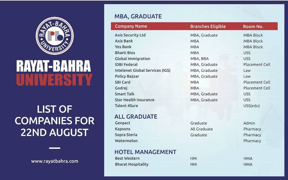 Megajobfair List 2 Of The Companies In Campus For 22nd August