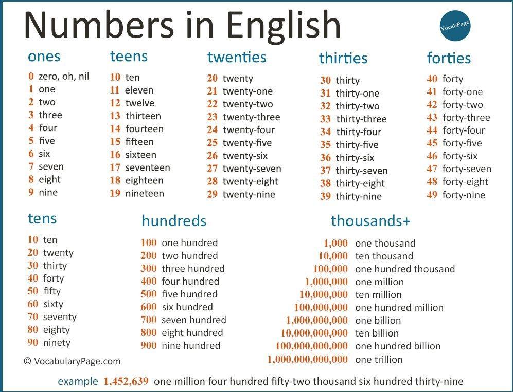 الارقام بالانجليزية Numbers In English Learn English English Grammar English Words