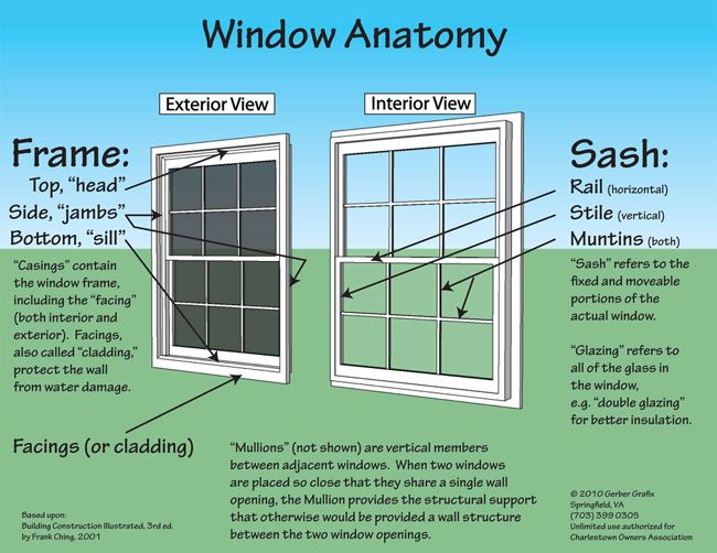 Window Anatomy Ideas Worthwhile Wooden Sash Windows