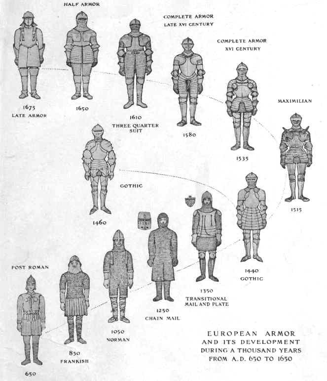 Evolution of plate armor | Ref_Clothes | Pinterest | Rüstungen ...
