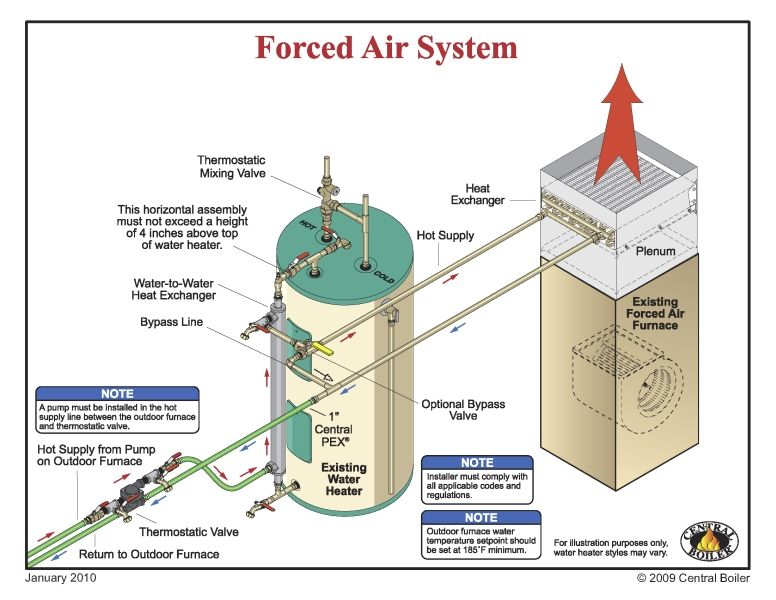 forced air furnace and water heater, wood pellets | Buying ...
