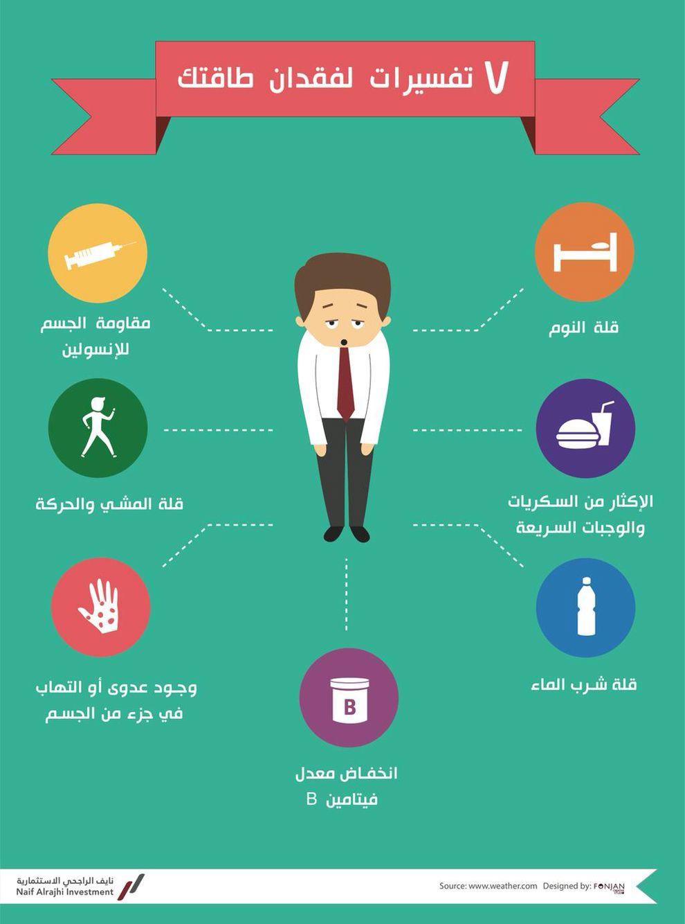 ٧ تفسيرات لفقدان طاقتك Life Skills Activities Learning Websites Health And Fitness Expo