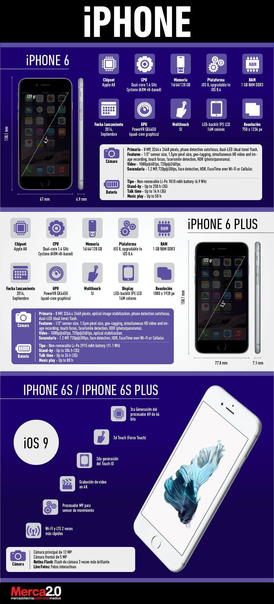 Características de los nuevos iPhone 6 y iPhone 6 Plus