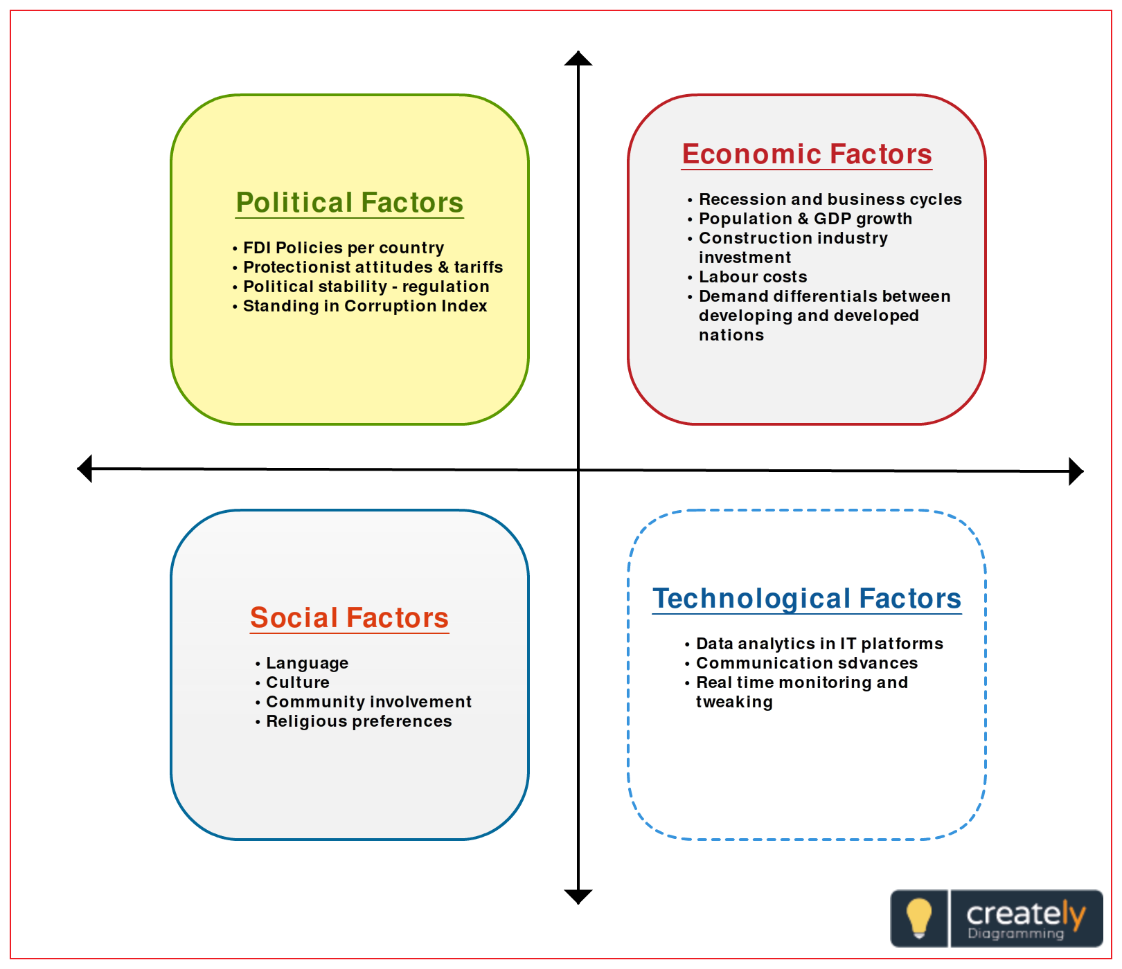 Analysis of economic factors in a business