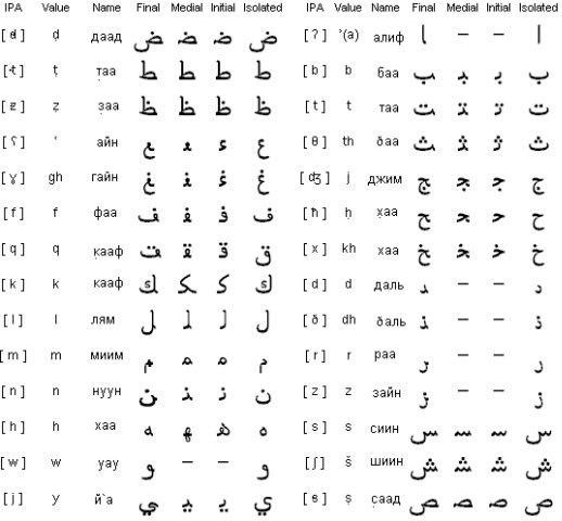 Pin By Leyla On Jpeg Learning Arabic Learn Arabic Alphabet Alphabet Worksheets Free