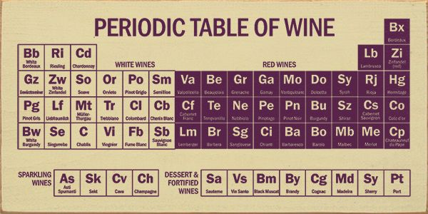 Periodic Table of Wine Periodic table and Wine - copy periodic table definition