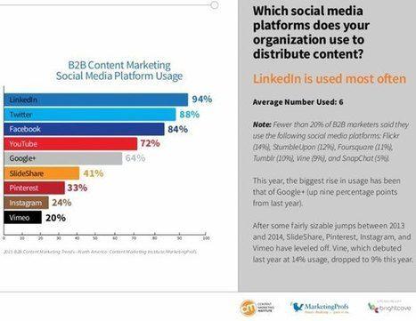 explore social media marketing and more