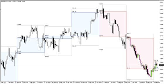 Presenting Autobox Mt4 Indicator For Multiple Time Frame Forex