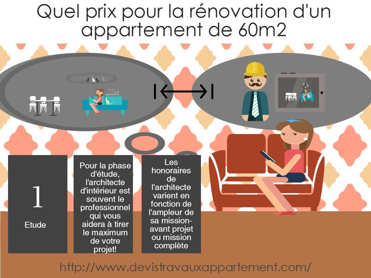 Quel prix renovation appartement 60m2? | Devis travaux appartement
