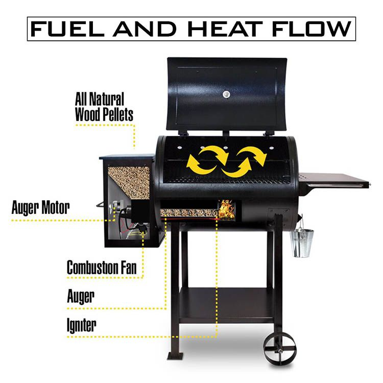 Pellet Grill vs Gas Grill Which is better? in 2020 Gas