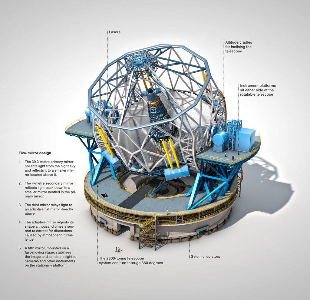 World S Largest Optical Near Infrared Telescope E Elt