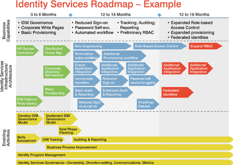 Figure  Identity Services Roadmap  Example  Human Resources