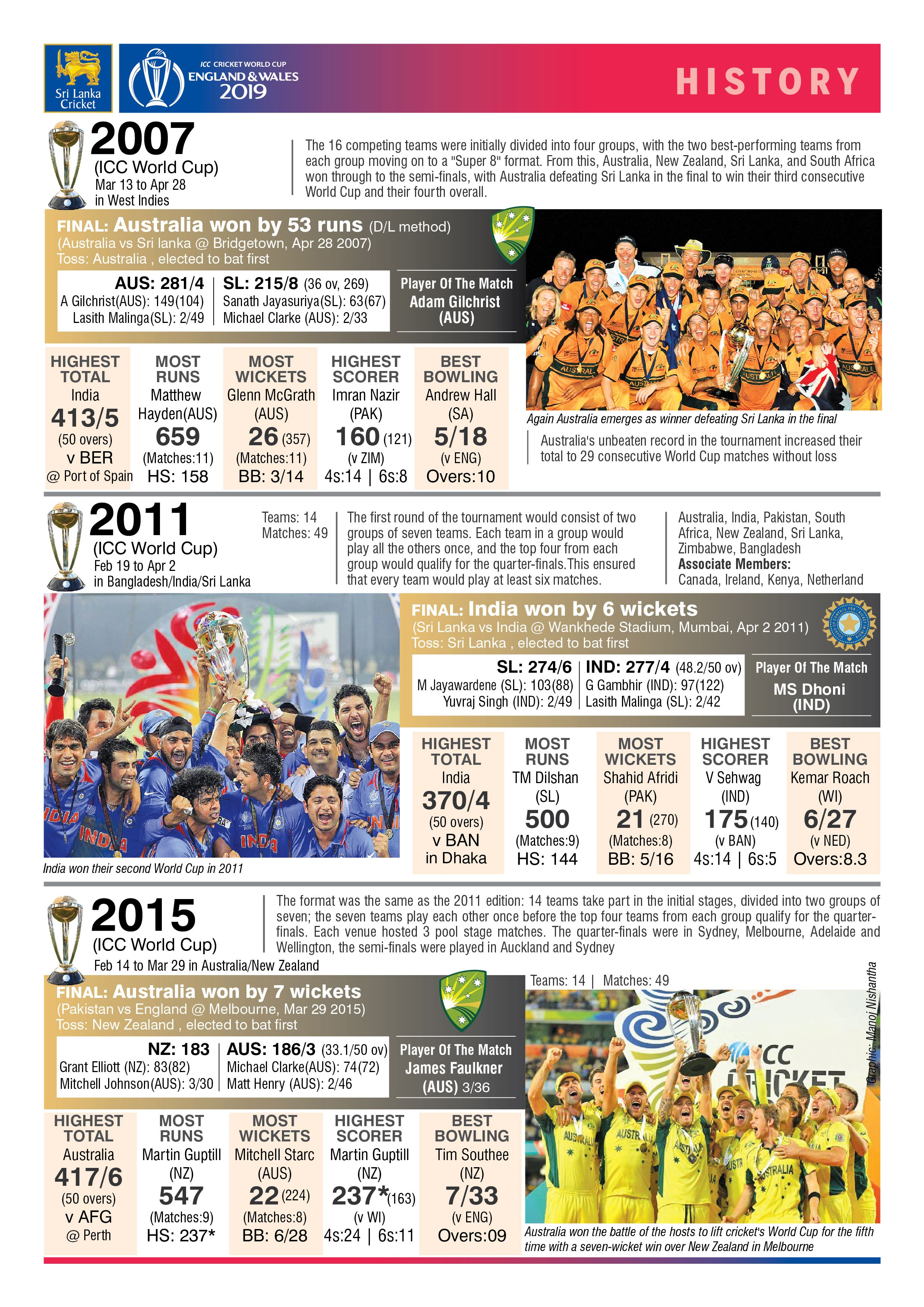 Cricket World Cup History India Win World Cup Cricket World Cup