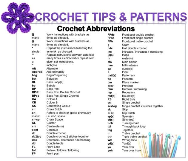 Common abbreviations used in crochet and their meanings | Crochet ...