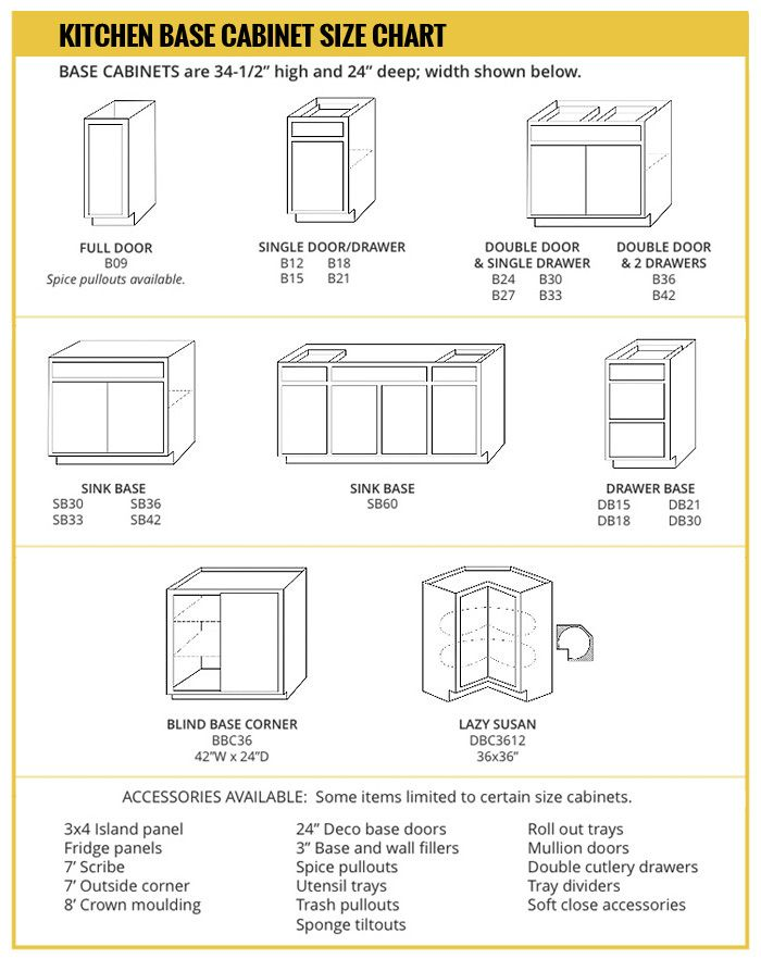 Kitchen cabinets sizes standard base cabinet height for Kitchen units dimensions