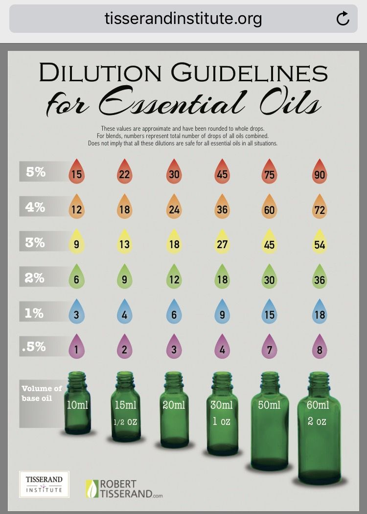 Dilution guidelines credit to robert tisserand essential oils charts also rh pinterest