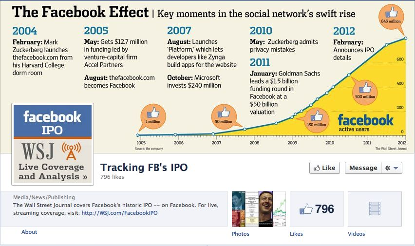 """the affect of facebook on the The exclusive inside story of facebook and how it has revolutionized the way the world uses the internet """"a fantastic book, filled with great reporting and."""